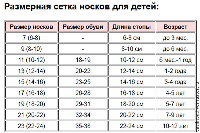 Размер носков для новорождeнного