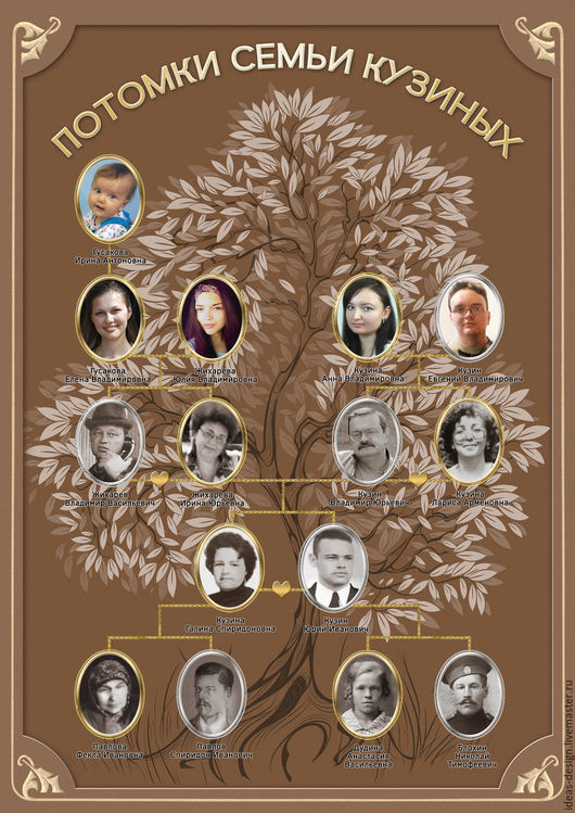 Генеалогическое родословное древо семьи, оформление.